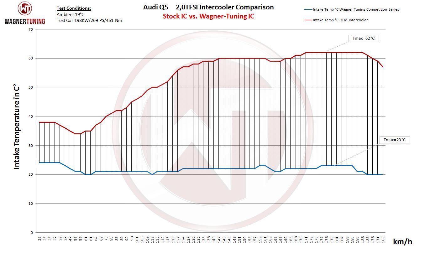 Wagnertuninguk Audi Q5 20 Tfsi Gen 3 Competition Intercooler Kit 2009 Wiring Diagram 1 Installation Instructions Bild